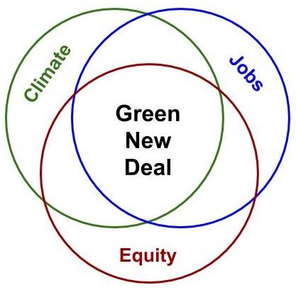 GND Venn Diagram