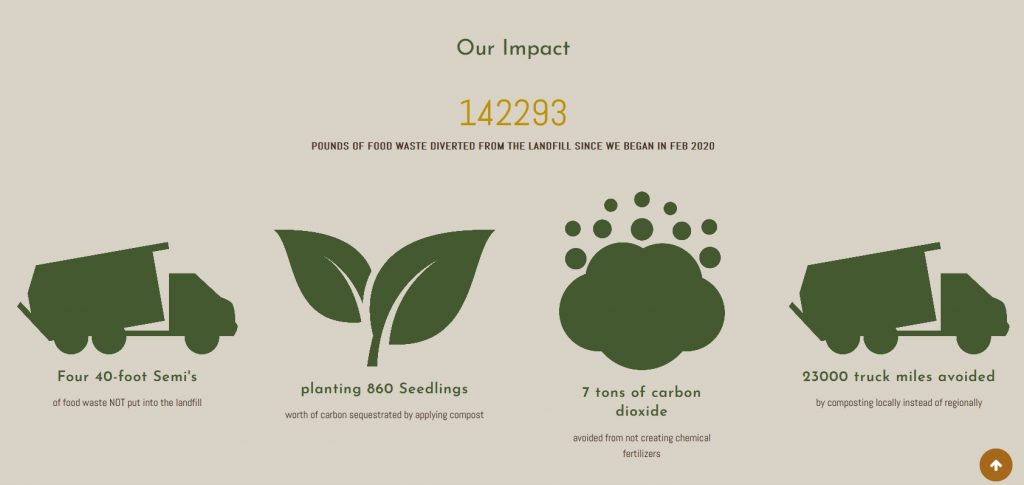 Compost Group Impact